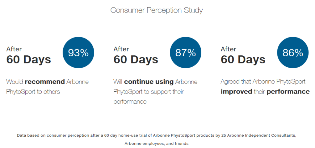 Phytosport Consumer Survey